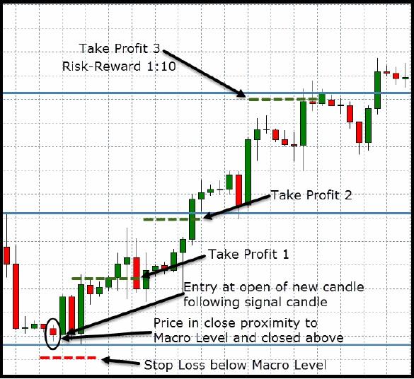 Macro Level Trading Strategy