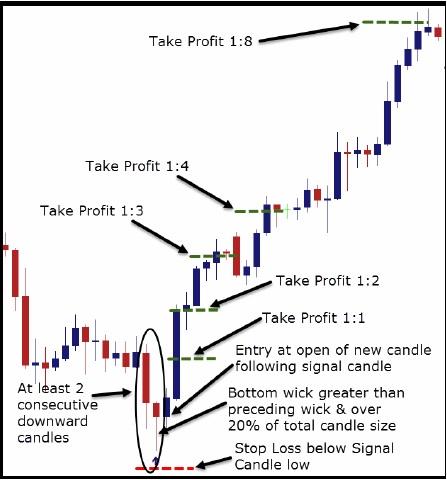 Price Flip Trading Strategy